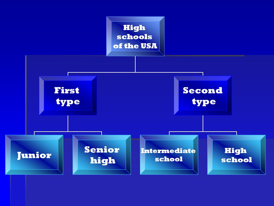 During the four years of high school every student in order to get a high school diploma must earn a minimum of twenty two credits by attending classes regularly and by obtaining a passing final grade.