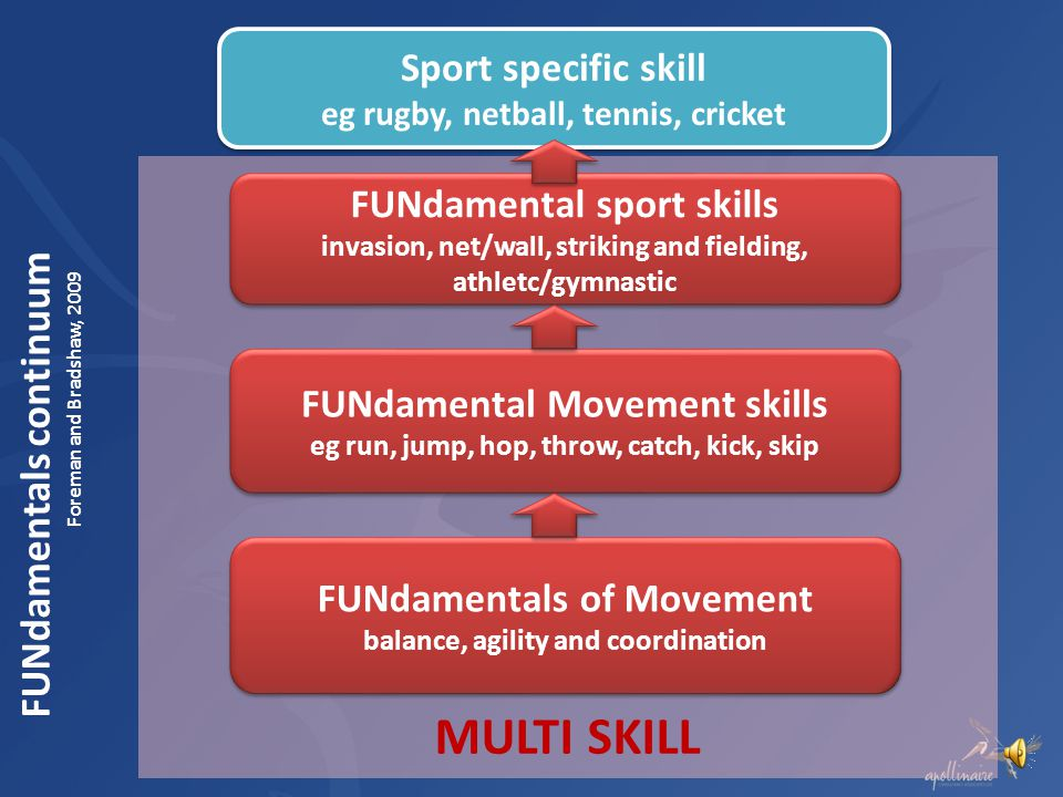 Physical Literacy Children who are physically literate have competence and confidence in their: fundamental movements skills fundamental sport skills