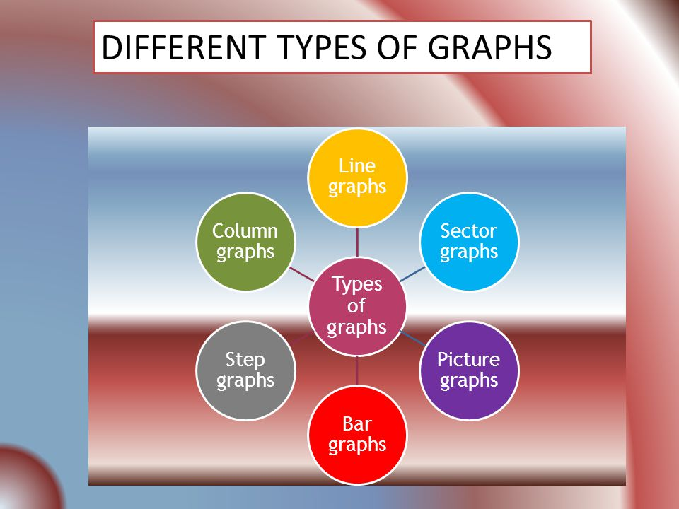 Types of graphs Line graphs Sector graphs Picture graphs Bar graphs Step graphs Column graphs DIFFERENT TYPES OF GRAPHS