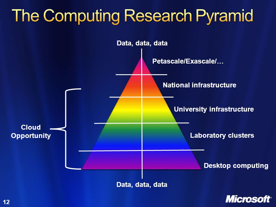 12 Petascale/Exascale/… Desktop computing Laboratory clusters University infrastructure National infrastructure Cloud Opportunity Data, data, data