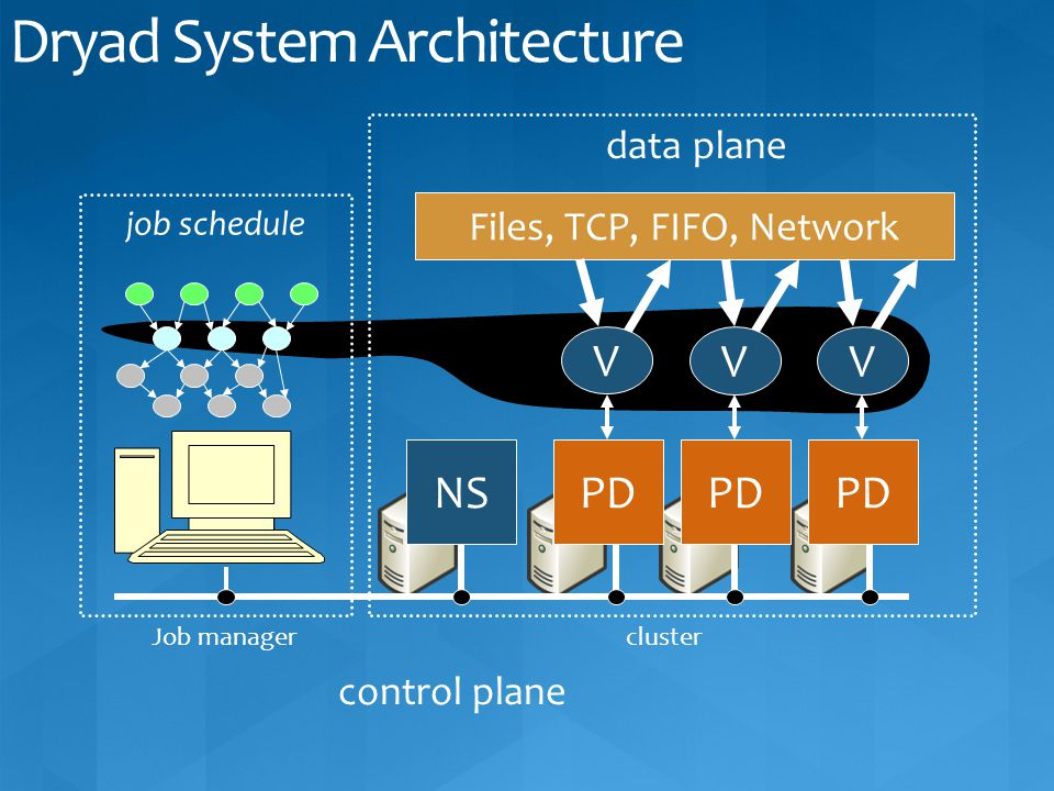 Files, TCP, FIFO, Network job schedule data plane control plane NSPD V VV Job managercluster