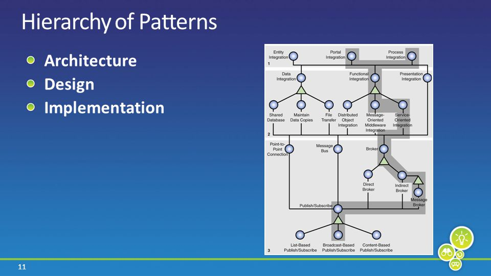 11 Hierarchy of Patterns Architecture Design Implementation
