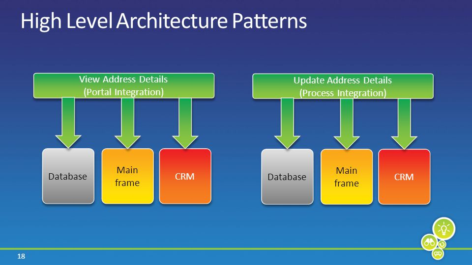 18 High Level Architecture Patterns View Address Details (Portal Integration) View Address Details (Portal Integration) Main frame CRM Database Update Address Details (Process Integration) Update Address Details (Process Integration) Main frame CRM Database