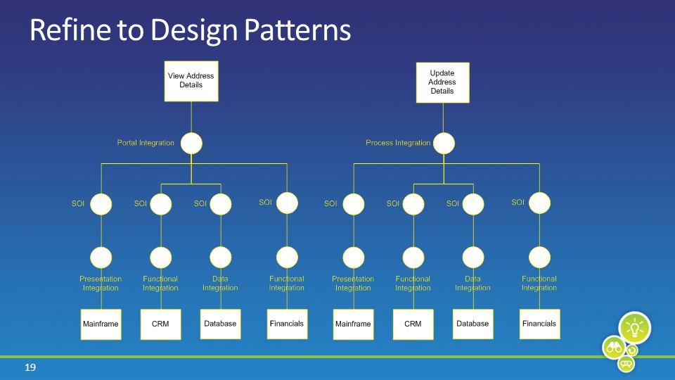19 Refine to Design Patterns