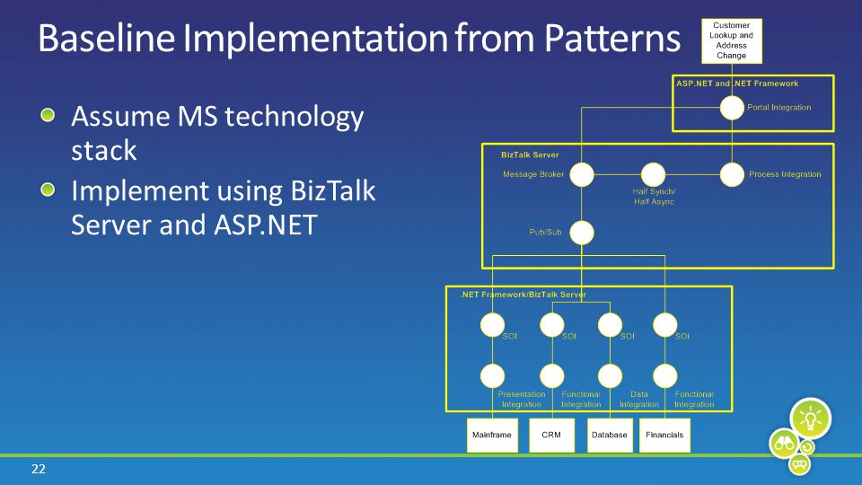 22 Baseline Implementation from Patterns Assume MS technology stack Implement using BizTalk Server and ASP.NET