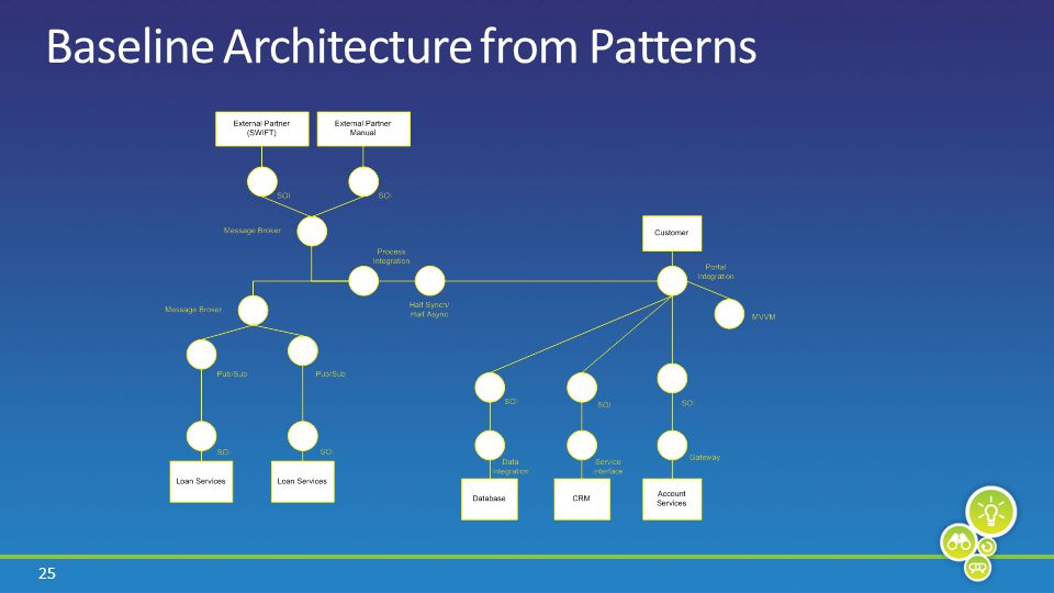 25 Baseline Architecture from Patterns