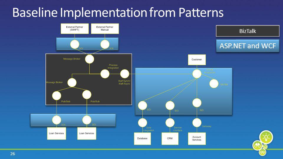 26 Baseline Implementation from Patterns BizTalk ASP.NET and WCF