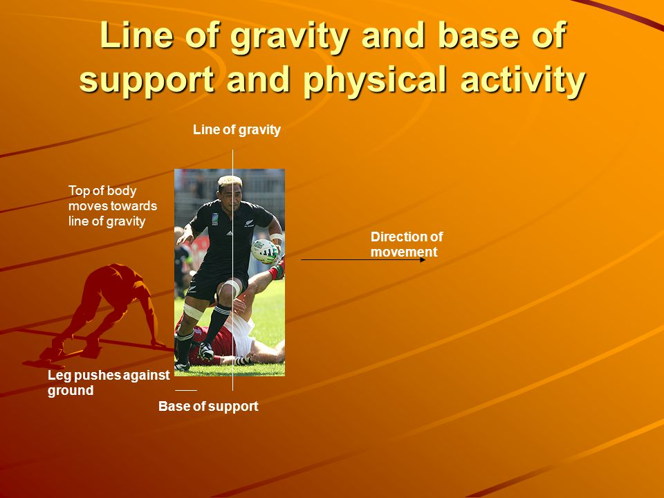 Line of gravity and base of support and physical activity Line of gravity Top of body moves towards line of gravity Direction of movement Leg pushes a