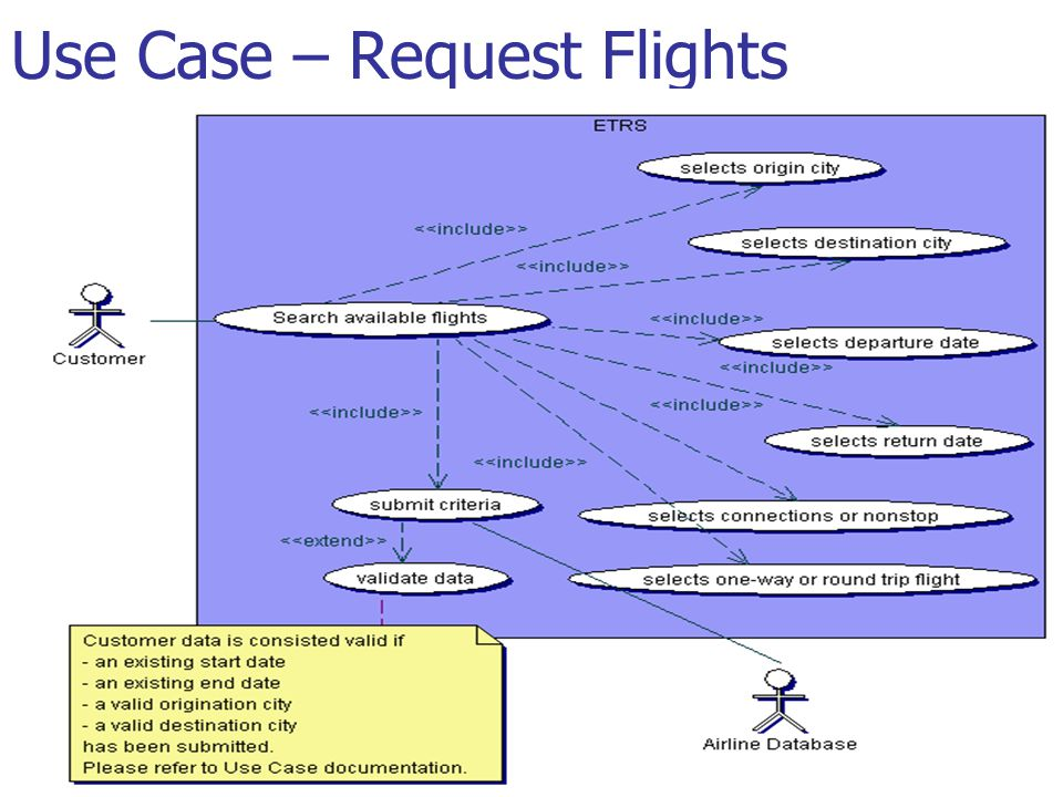Use Case – Request Flights