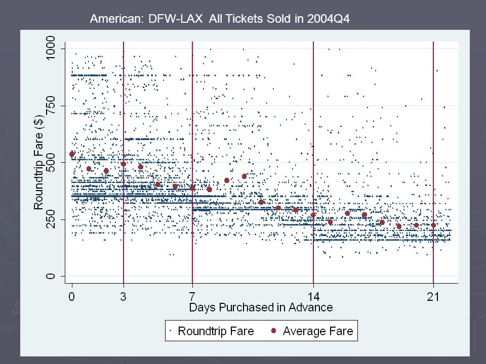 American: DFW-LAX All Tickets Sold in 2004Q4