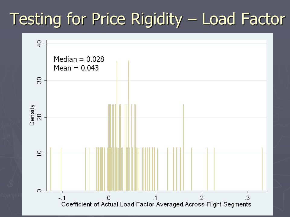 Testing for Price Rigidity – Load Factor Median = 0.028 Mean = 0.043