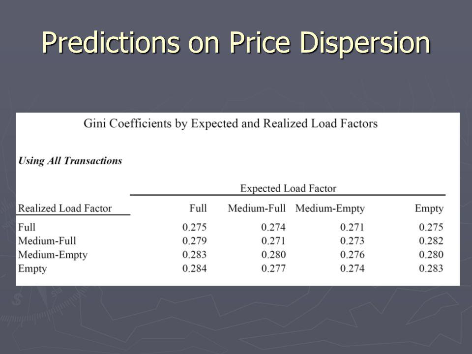 Predictions on Price Dispersion