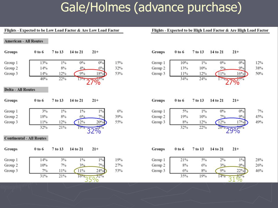 Gale/Holmes (advance purchase) 27% 32% 29% 35% 31%