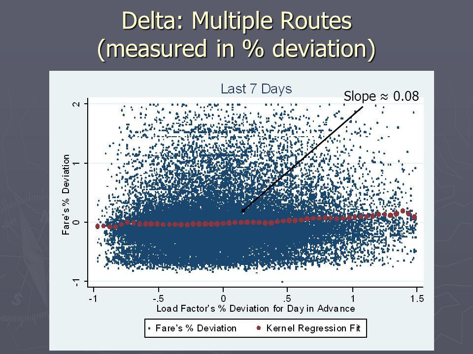Delta: Multiple Routes (measured in % deviation) Slope 0.08