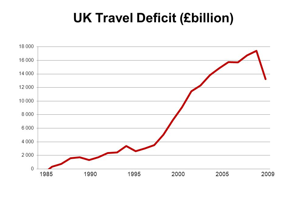 UK Travel Deficit (£billion) 1985 1990 1995 2000 2005 2009