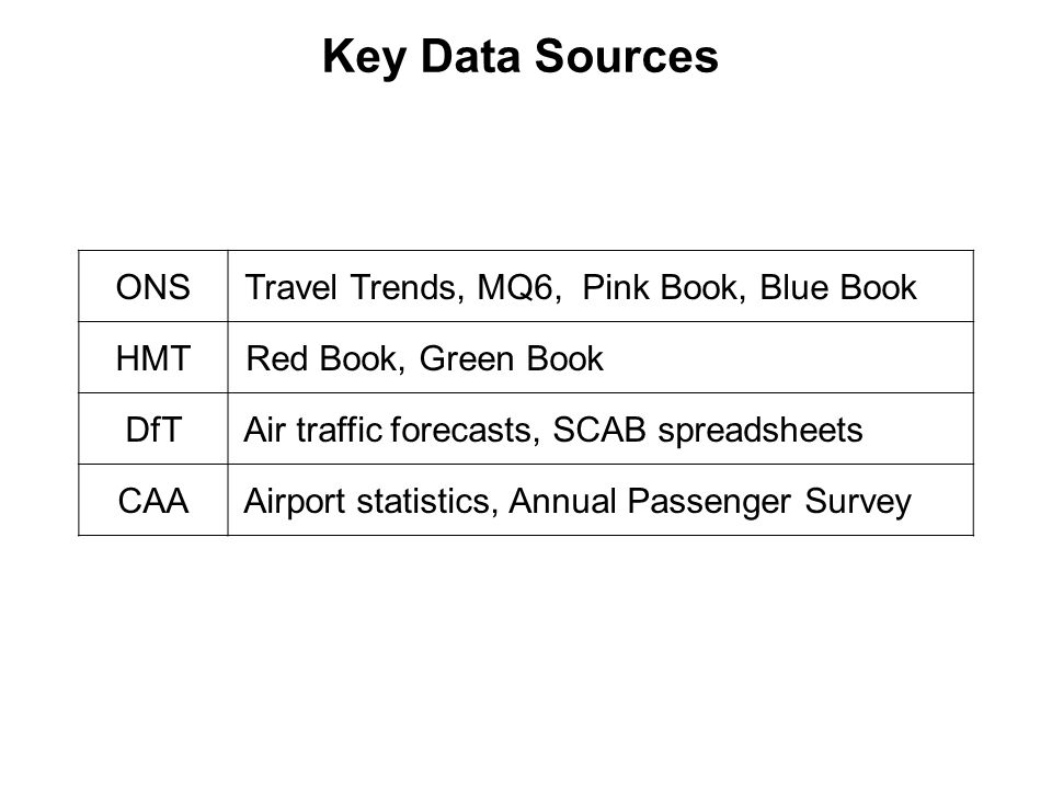 Key Data Sources ONS Travel Trends, MQ6, Pink Book, Blue Book HMT Red Book, Green Book DfT Air traffic forecasts, SCAB spreadsheets CAA Airport statistics, Annual Passenger Survey