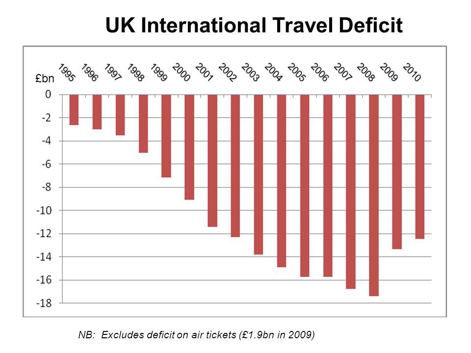 UK International Travel Deficit NB: Excludes deficit on air tickets (£1.9bn in 2009) £bn