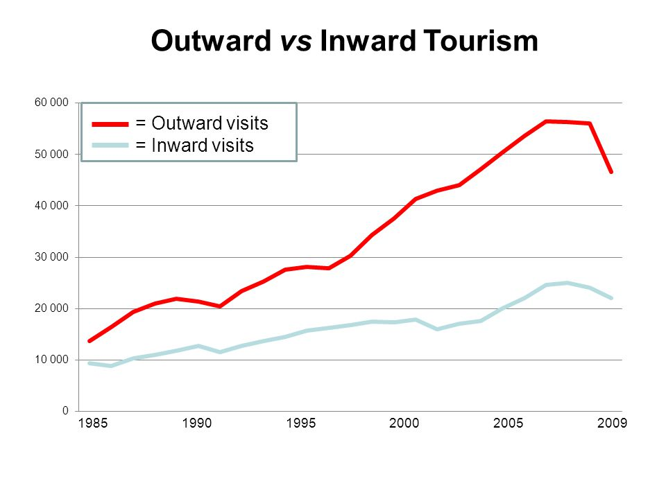 Outward vs Inward Tourism 1985 1990 1995 2000 2005 2009 = Outward visits = Inward visits