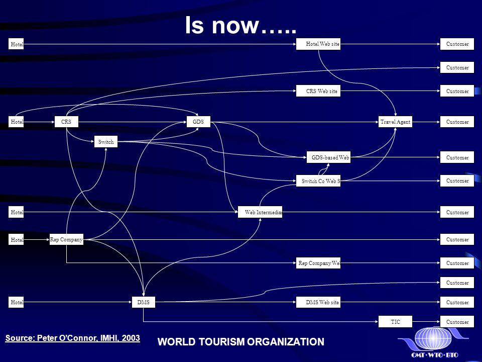 WORLD TOURISM ORGANIZATION Is now….. CRS Hotel Web Intermediary GDSTravel AgentCustomer Rep Company DMS Switch DMS Web site Rep Company Web site TIC G