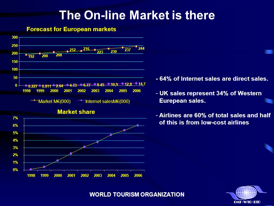 The On-line Market is there Forecast for European markets 192 200 208 212 216 223 230 237 244 0.2270.811 2.64 4.73 6.77 8.45 10.9 12.8 14.7 0 50 100 1