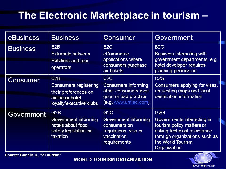 WORLD TOURISM ORGANIZATION The Electronic Marketplace in tourism – eBusinessBusinessConsumerGovernment Business B2B Extranets between Hoteliers and to
