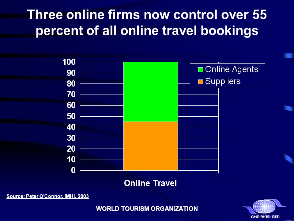 WORLD TOURISM ORGANIZATION Three online firms now control over 55 percent of all online travel bookings Source: Peter OConnor, IMHI, 2003