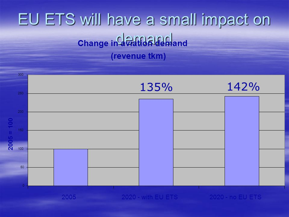 EU ETS will have a small impact on demand Change in aviation demand (revenue tkm) 0 50 100 150 200 250 300 20052020 - with EU ETS2020 - no EU ETS 2005 = 100 135% 142%