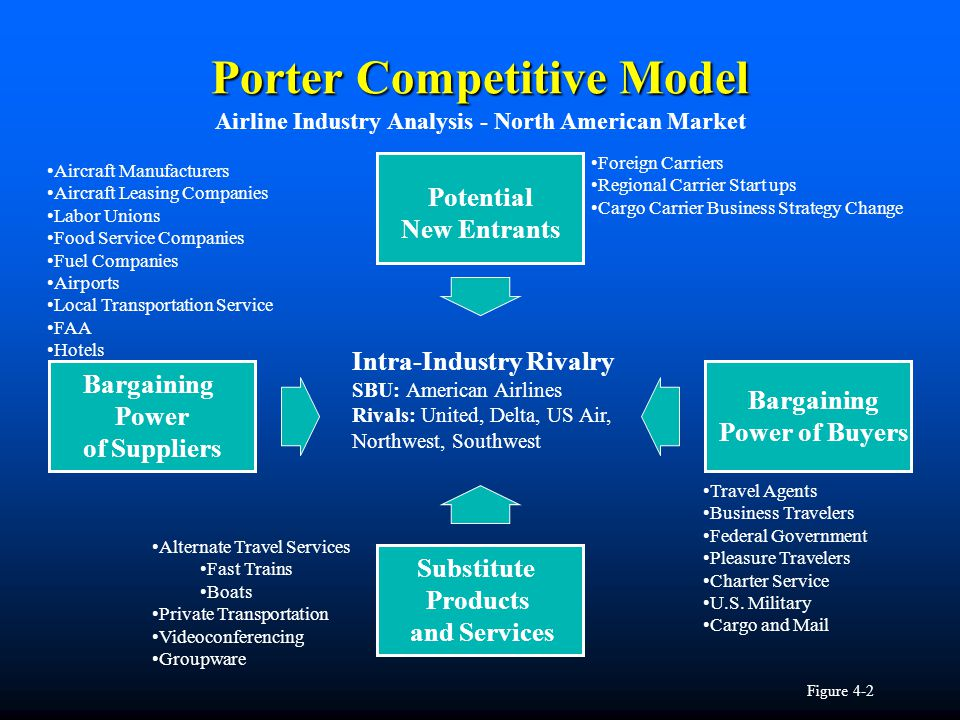 Porter Competitive Model Intra-Industry Rivalry SBU: American Airlines Rivals: United, Delta, US Air, Northwest, Southwest Bargaining Power of Buyers