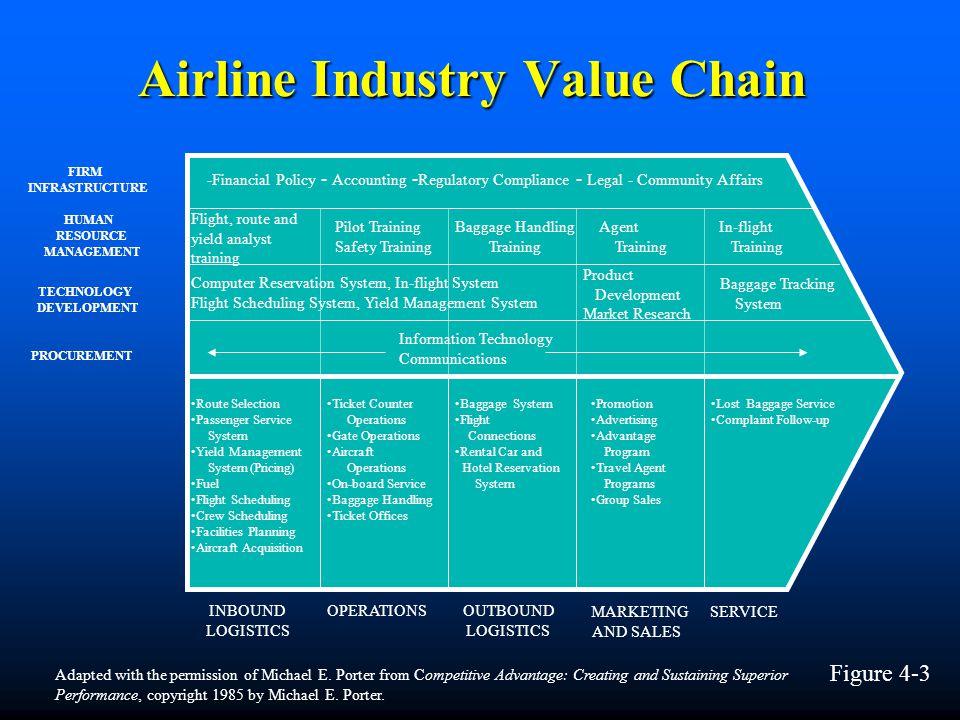 Airline Industry Value Chain INBOUND LOGISTICS OPERATIONSOUTBOUND LOGISTICS MARKETING AND SALES SERVICE PROCUREMENT TECHNOLOGY DEVELOPMENT HUMAN RESOU