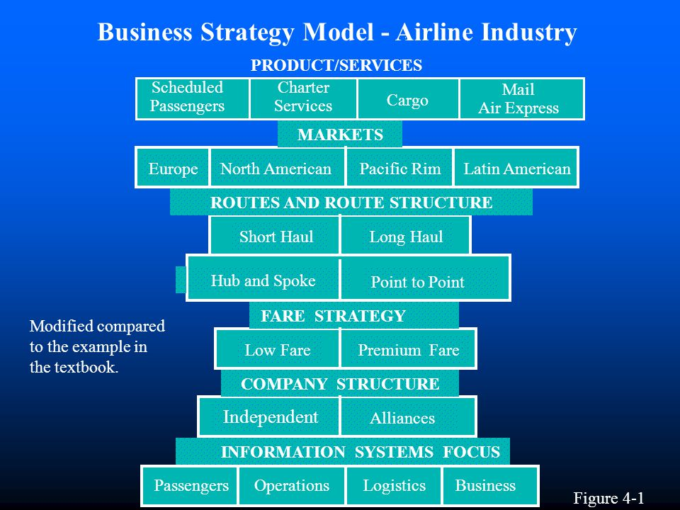 The National Commission to Ensure a Strong Competitive Airline Industry Change, Challenge and Competition A Report to the President and Congress August 1993