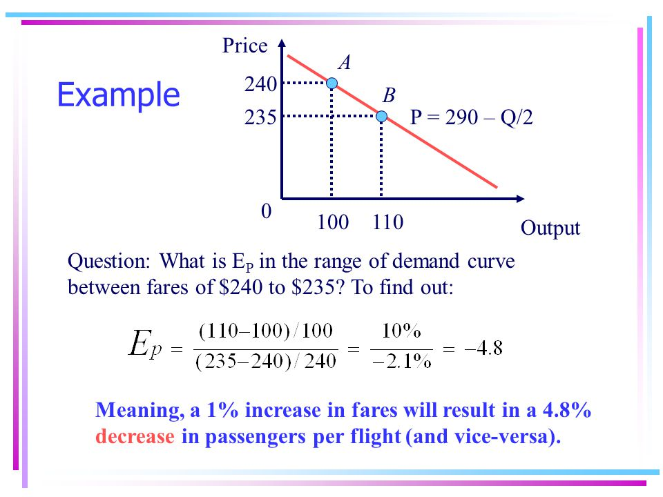 Price elasticity of demand Let price elasticity of demand (E P ) be given by: E P = % change in Q % change in P [3.1]