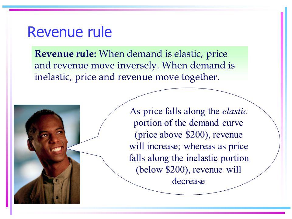 Price Elasticity Changes Along a Linear Demand Curve $ 400 300 200 100 4001,200,1600 Quantity Demanded Price 800 Marginal revenue Demand is price elastic Demand is price inelastic B M A Elasticity = MR = 400-.5Q P = 400-.25Q 0 (a) Demand tends to be elastic at higher prices and inelastic at lower prices