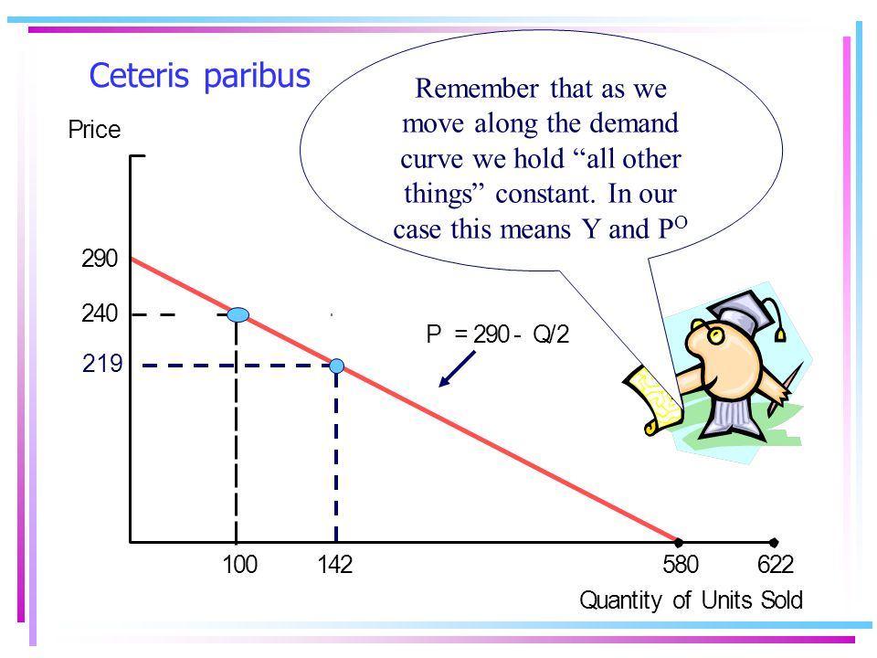 Ceteris paribus Price 290 240 142100622580 P = 290- Q/2 Quantity of Units Sold 219 Remember that as we move along the demand curve we hold all other things constant.