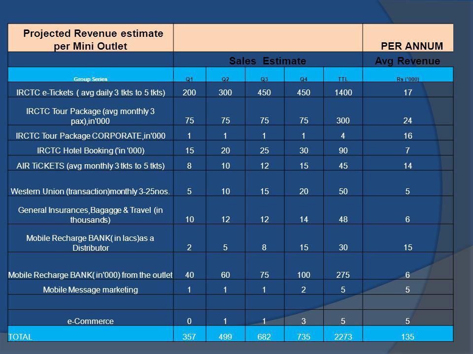 Projected Revenue estimate per Mini Outlet PER ANNUM Sales EstimateAvg Revenue Group SeriesQ1Q2Q3Q4TTLRs ('000) IRCTC e-Tickets ( avg daily 3 tkts to