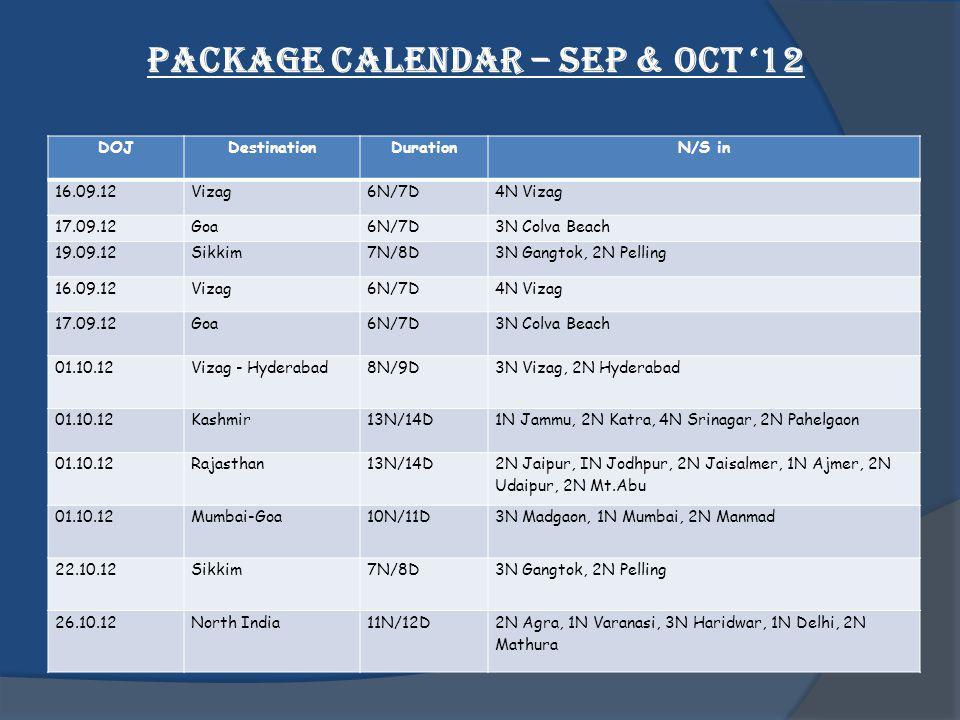Package Calendar – Sep & Oct 12 DOJDestinationDurationN/S in 16.09.12Vizag6N/7D4N Vizag 17.09.12Goa6N/7D3N Colva Beach 19.09.12Sikkim7N/8D3N Gangtok, 2N Pelling 16.09.12Vizag6N/7D4N Vizag 17.09.12Goa6N/7D3N Colva Beach 01.10.12Vizag - Hyderabad8N/9D3N Vizag, 2N Hyderabad 01.10.12Kashmir13N/14D1N Jammu, 2N Katra, 4N Srinagar, 2N Pahelgaon 01.10.12Rajasthan13N/14D 2N Jaipur, IN Jodhpur, 2N Jaisalmer, 1N Ajmer, 2N Udaipur, 2N Mt.Abu 01.10.12Mumbai-Goa10N/11D3N Madgaon, 1N Mumbai, 2N Manmad 22.10.12Sikkim7N/8D3N Gangtok, 2N Pelling 26.10.12North India11N/12D2N Agra, 1N Varanasi, 3N Haridwar, 1N Delhi, 2N Mathura