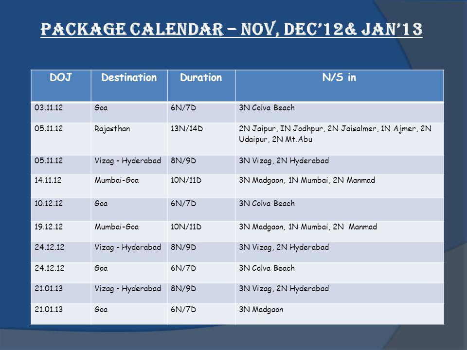 Package Calendar – NOV, DEC12& JAN13 DOJDestinationDurationN/S in 03.11.12Goa6N/7D3N Colva Beach 05.11.12Rajasthan13N/14D 2N Jaipur, IN Jodhpur, 2N Jaisalmer, 1N Ajmer, 2N Udaipur, 2N Mt.Abu 05.11.12Vizag - Hyderabad8N/9D3N Vizag, 2N Hyderabad 14.11.12Mumbai-Goa10N/11D3N Madgaon, 1N Mumbai, 2N Manmad 10.12.12Goa6N/7D3N Colva Beach 19.12.12Mumbai-Goa10N/11D3N Madgaon, 1N Mumbai, 2N Manmad 24.12.12Vizag - Hyderabad8N/9D3N Vizag, 2N Hyderabad 24.12.12Goa6N/7D3N Colva Beach 21.01.13Vizag - Hyderabad8N/9D3N Vizag, 2N Hyderabad 21.01.13Goa6N/7D3N Madgaon