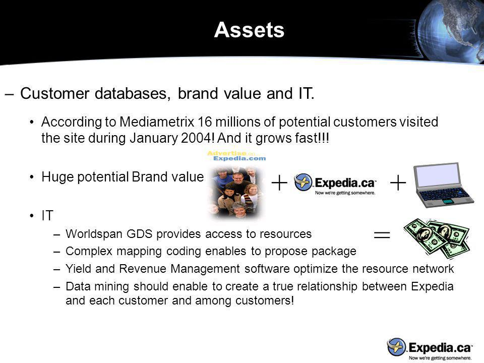 –Customer databases, brand value and IT.
