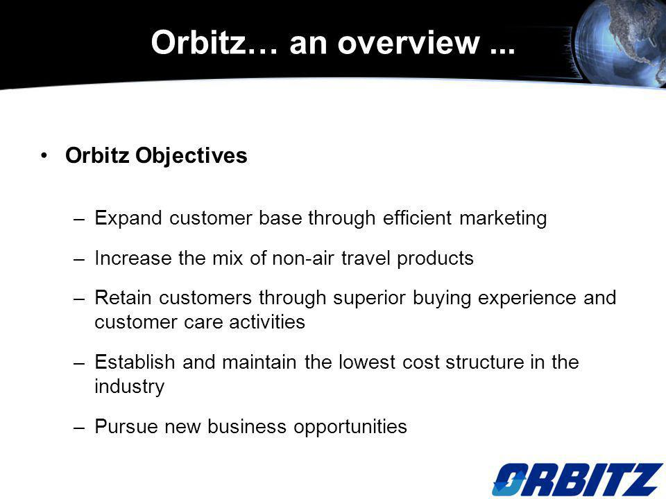 Orbitz Objectives –Expand customer base through efficient marketing –Increase the mix of non-air travel products –Retain customers through superior buying experience and customer care activities –Establish and maintain the lowest cost structure in the industry –Pursue new business opportunities Orbitz… an overview...