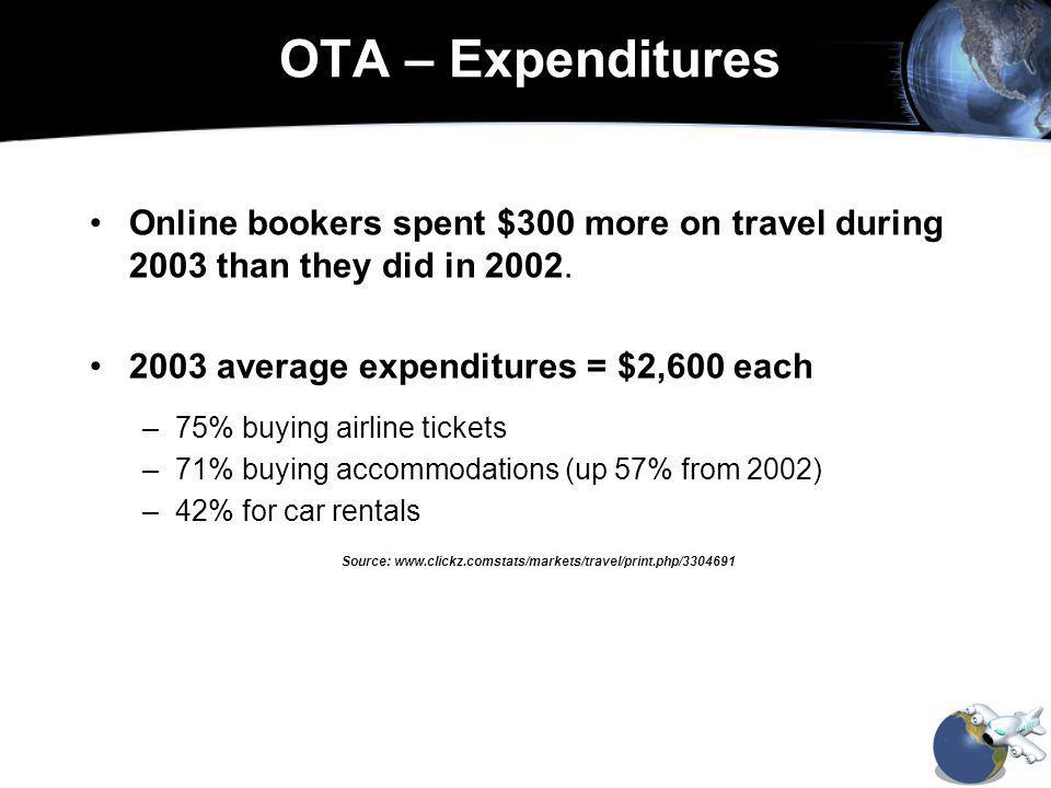 OTA – Expenditures Online bookers spent $300 more on travel during 2003 than they did in 2002.
