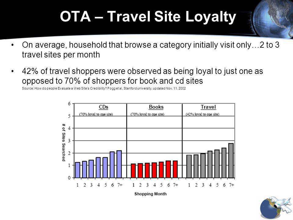 OTA – Travel Site Loyalty On average, household that browse a category initially visit only…2 to 3 travel sites per month 42% of travel shoppers were observed as being loyal to just one as opposed to 70% of shoppers for book and cd sites Source: How do people Evaluate a Web Sites Credibility.