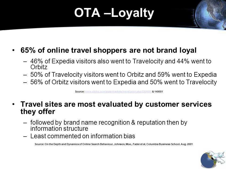 65% of online travel shoppers are not brand loyal –46% of Expedia visitors also went to Travelocity and 44% went to Orbitz –50% of Travelocity visitors went to Orbitz and 59% went to Expedia –56% of Orbitz visitors went to Expedia and 50% went to Travelocity Source: www.clickz.com/stats/markets/travel/print.php/3304691 & 149551www.clickz.com/stats/markets/travel/print.php/3304691 Travel sites are most evaluated by customer services they offer –followed by brand name recognition & reputation then by information structure –Least commented on information bias Source: On the Depth and Dynamics of Online Search Behaviour, Johnson, Moe,, Fader et al, Columbia Business School, Aug.