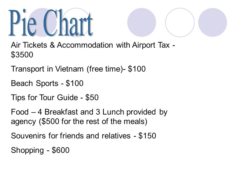 Air Tickets & Accommodation with Airport Tax - $3500 Transport in Vietnam (free time)- $100 Beach Sports - $100 Tips for Tour Guide - $50 Food – 4 Breakfast and 3 Lunch provided by agency ($500 for the rest of the meals) Souvenirs for friends and relatives - $150 Shopping - $600