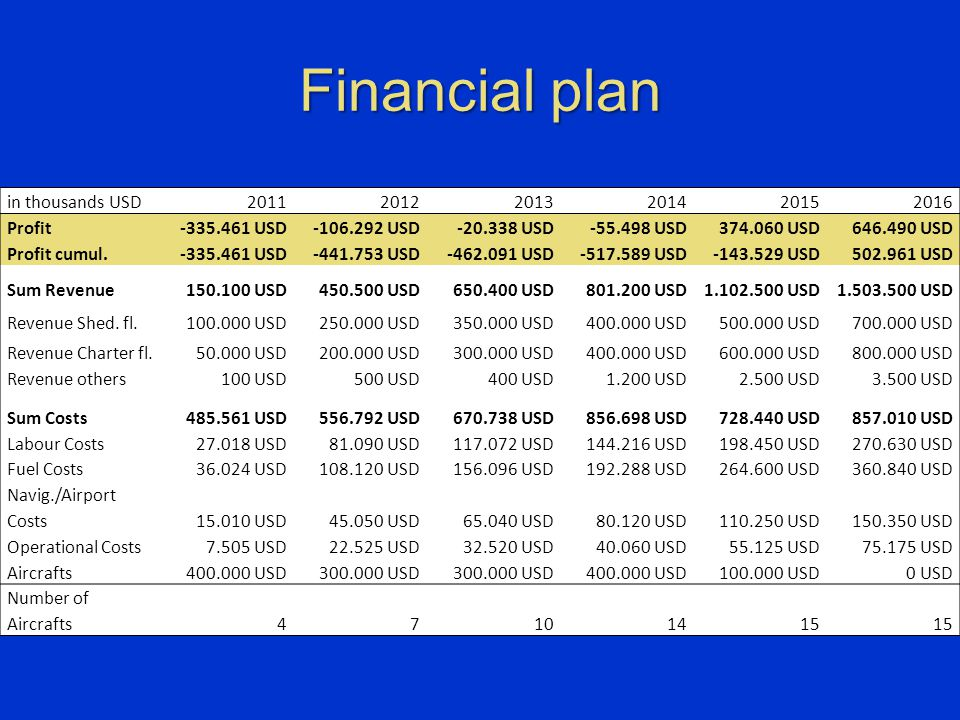 Financial plan in thousands USD201120122013201420152016 Profit-335.461 USD-106.292 USD-20.338 USD-55.498 USD374.060 USD646.490 USD Profit cumul.-335.4
