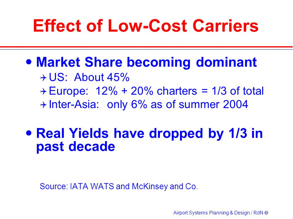 Airport Systems Planning & Design / RdN Effect of Low-Cost Carriers Market Share becoming dominant US: About 45% Europe: 12% + 20% charters = 1/3 of total Inter-Asia: only 6% as of summer 2004 Real Yields have dropped by 1/3 in past decade Source: IATA WATS and McKinsey and Co.