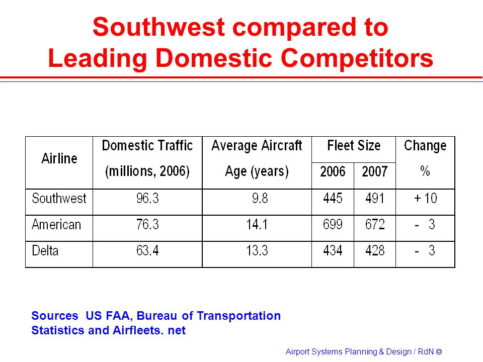 Airport Systems Planning & Design / RdN Southwest compared to Leading Domestic Competitors Sources US FAA, Bureau of Transportation Statistics and Airfleets.