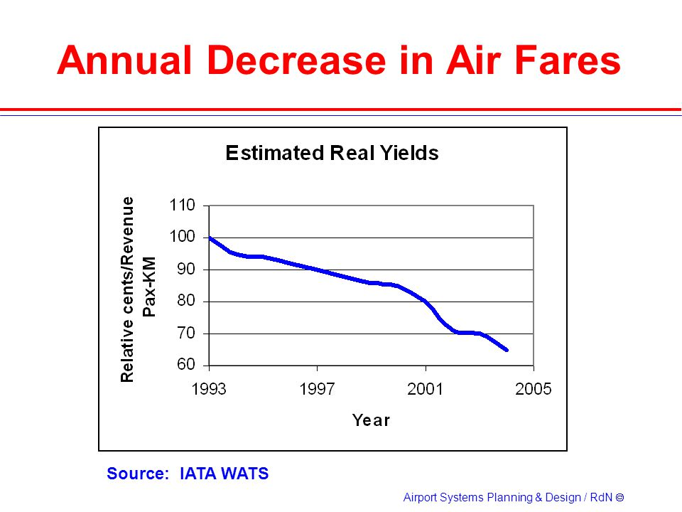 Airport Systems Planning & Design / RdN Annual Decrease in Air Fares Source: IATA WATS