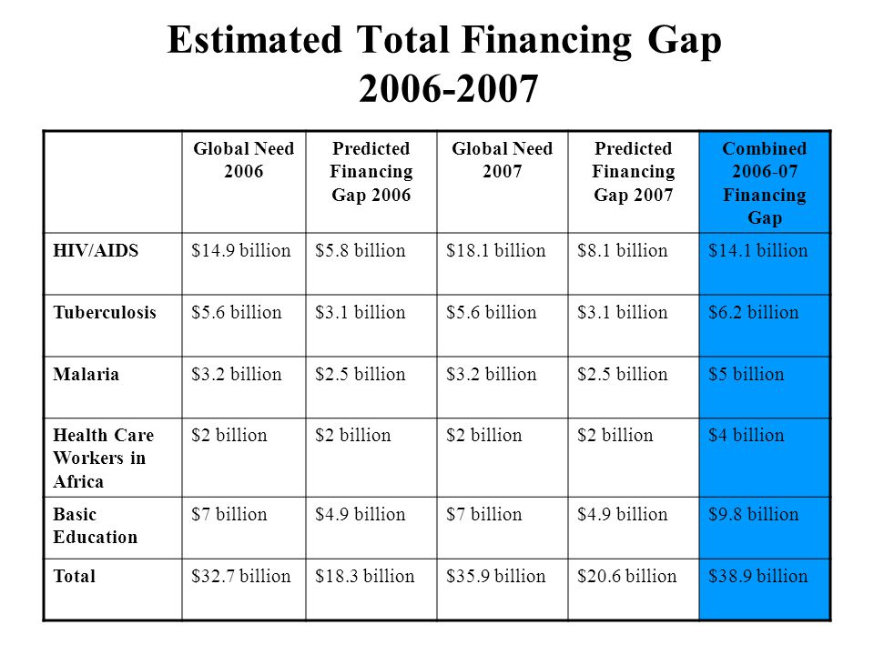 Estimated Total Financing Gap 2006-2007 Global Need 2006 Predicted Financing Gap 2006 Global Need 2007 Predicted Financing Gap 2007 Combined 2006-07 F