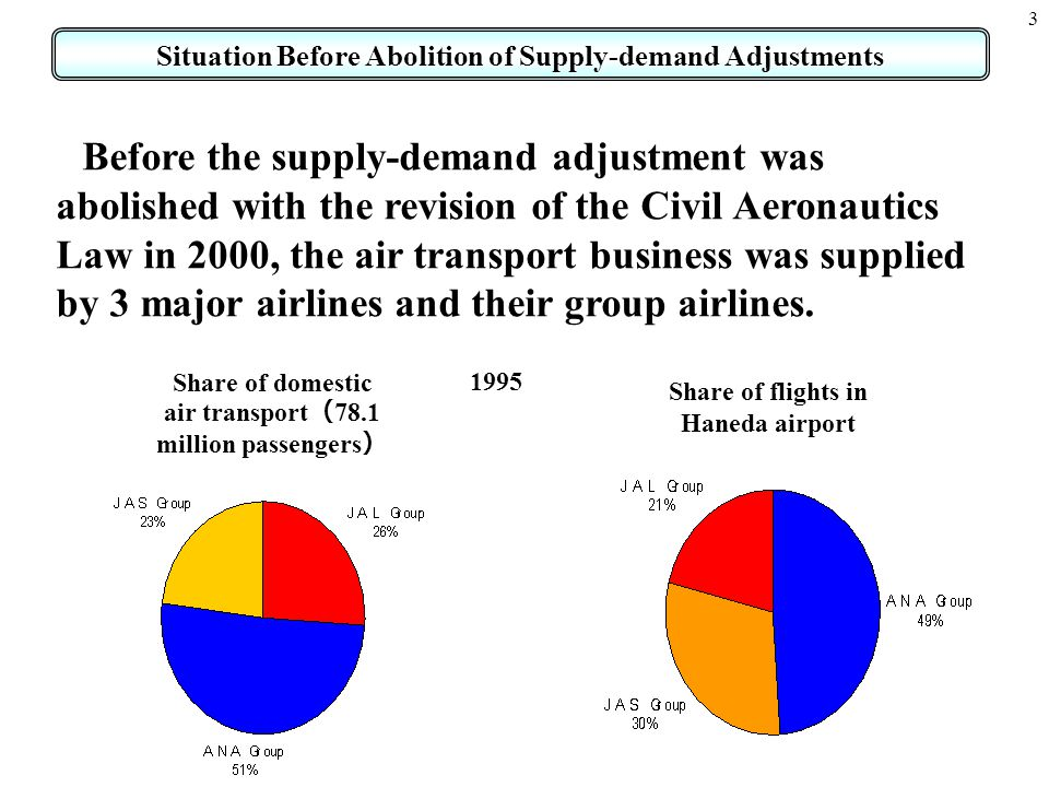 3 Before the supply-demand adjustment was abolished with the revision of the Civil Aeronautics Law in 2000, the air transport business was supplied by