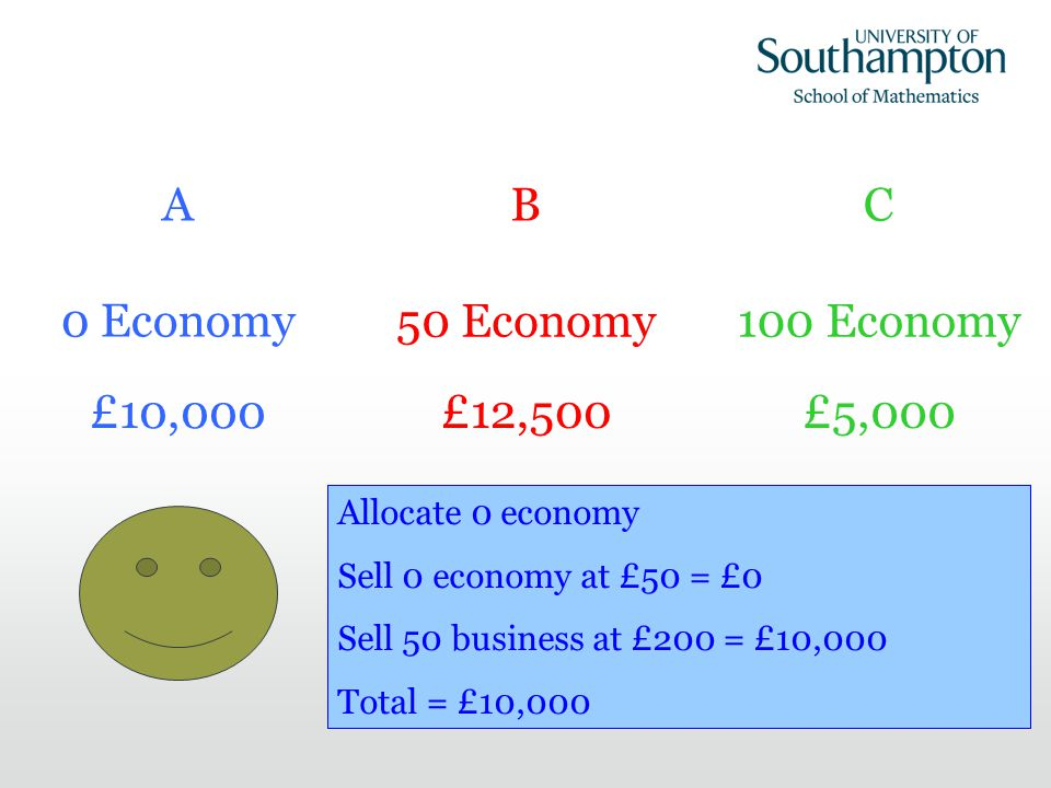Allocate 50 economy Sell 50 economy at £50 = £2,500 Sell 50 business at £200 = £10,000 Total = £12,500 Allocate 100 economy Sell 100 economy at £50 = £5,000 Sell 0 business at £200 = £0 Total = £5,000 A 0 Economy B 50 Economy C 100 Economy £10,000 £12,500£5,000 Allocate 0 economy Sell 0 economy at £50 = £0 Sell 50 business at £200 = £10,000 Total = £10,000