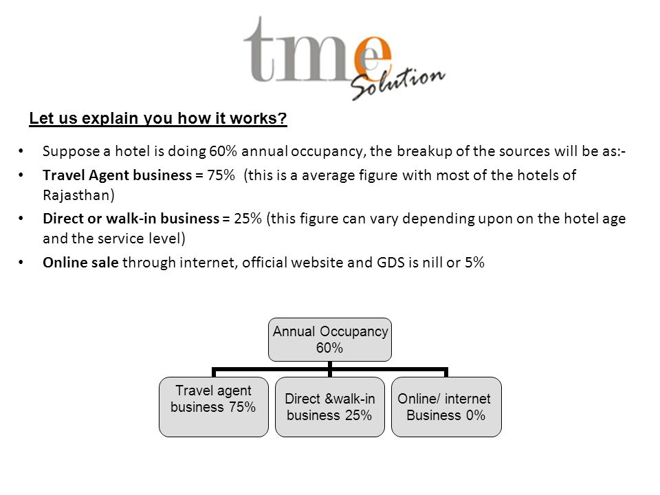 Suppose a hotel is doing 60% annual occupancy, the breakup of the sources will be as:- Travel Agent business = 75% (this is a average figure with most of the hotels of Rajasthan) Direct or walk-in business = 25% (this figure can vary depending upon on the hotel age and the service level) Online sale through internet, official website and GDS is nill or 5% Annual Occupancy 60% Travel agent business 75% Direct &walk-in business 25% Online/ internet Business 0% Let us explain you how it works